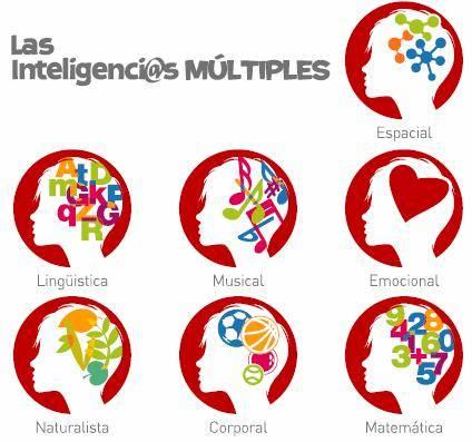 Inteligencias múltiples-el prado psicólogos