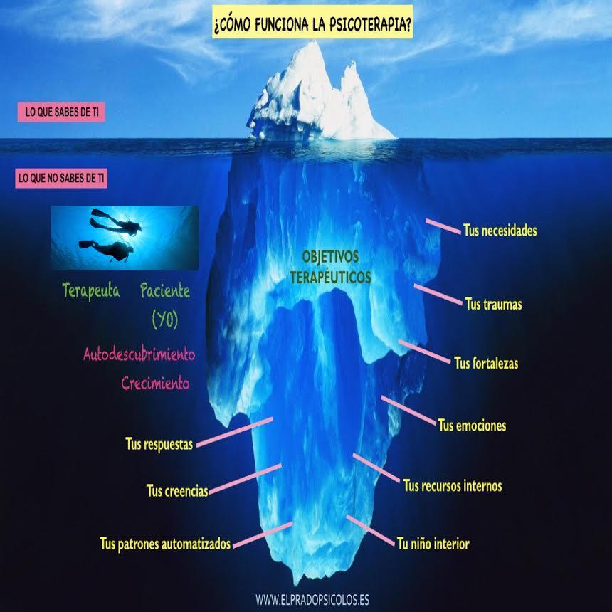 qué es la psicoterapia infografía